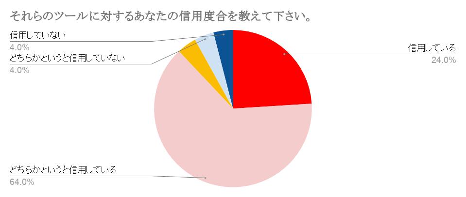 早稲田大学サービス信用度