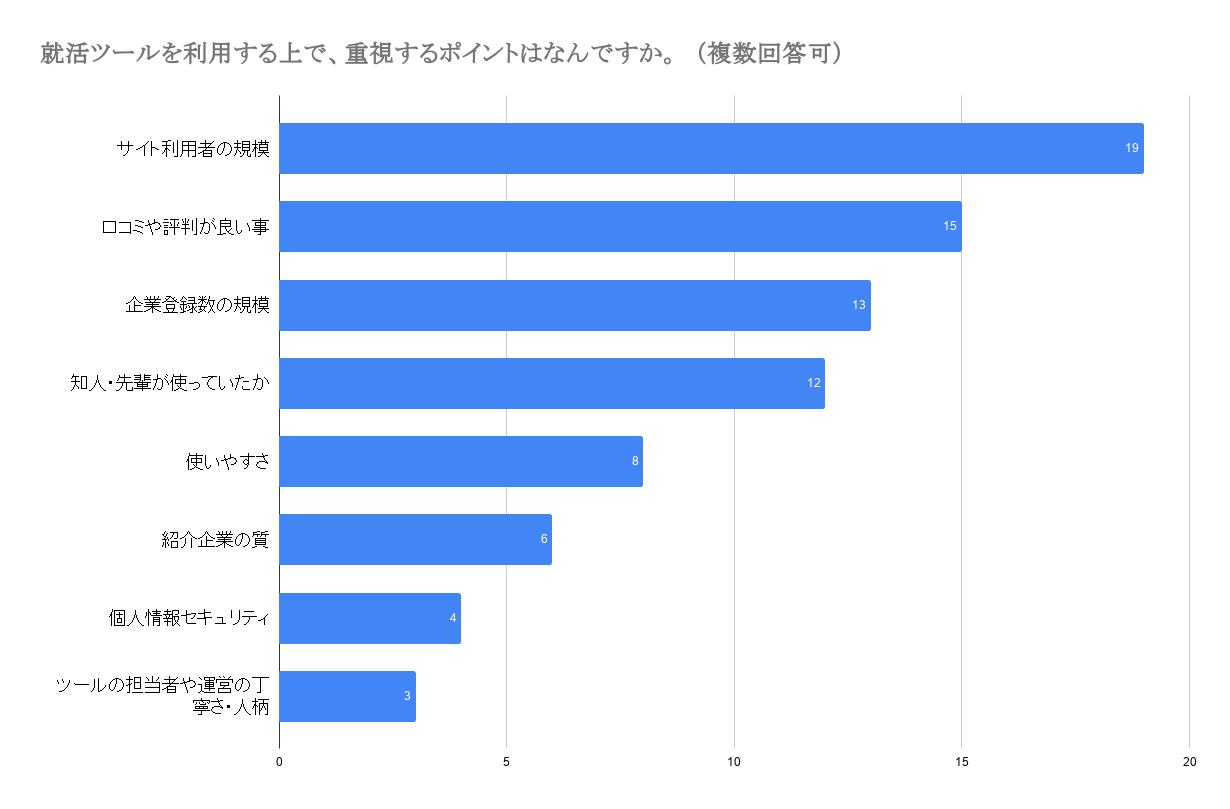 早稲田大学就活サービス選ぶ基準