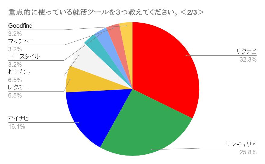 早稲田大学一番使われている就活サービス2