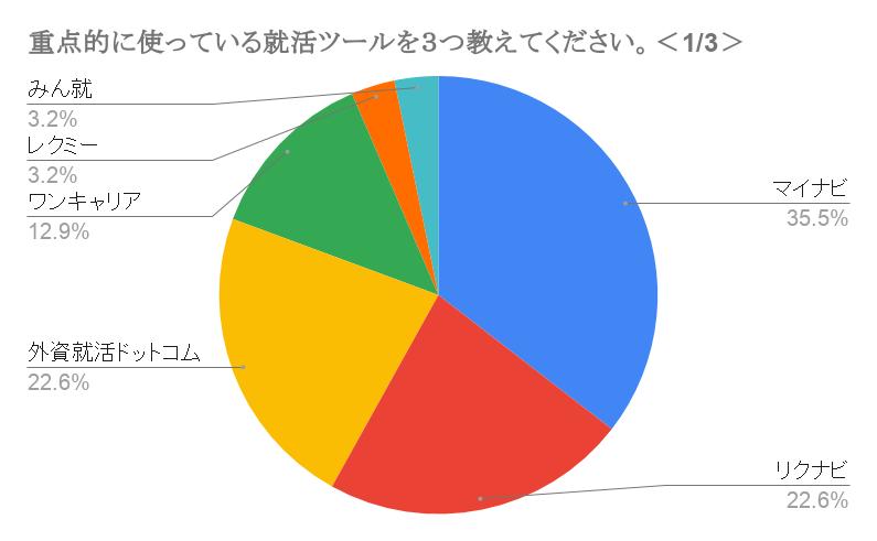 早稲田大学一番使われている就活サービス